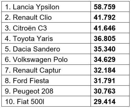 auto segmento b più vendute