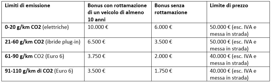 incentivi auto agosto 2020 ecobonus